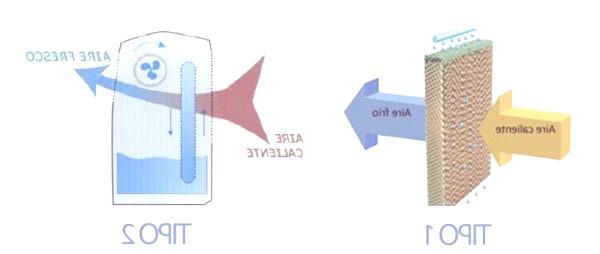 bioclimatizadores-enfriamiento-por-filtro