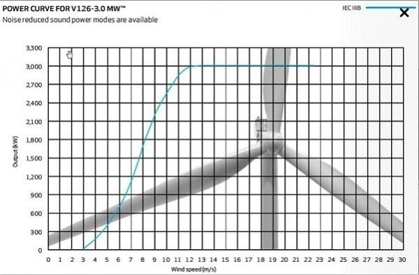 Curva-Potencia-Vestas-V126-3