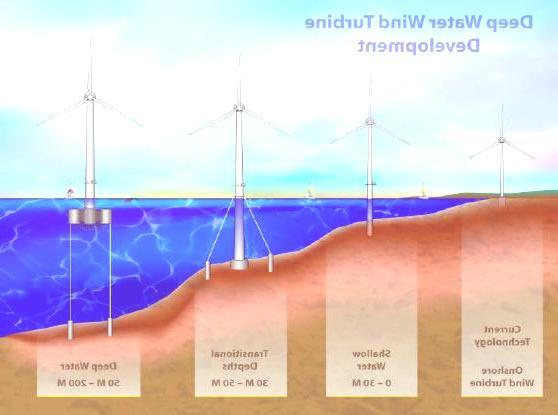 energia mar eolica