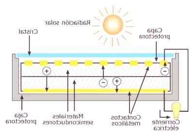 Ventajas Desventajas de la Energia Solar en la Energía Solar