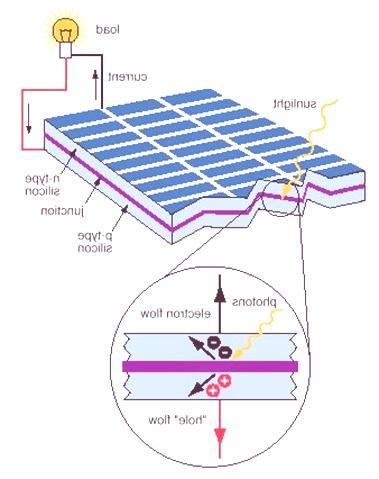 191 C 243 Mo Funciona La Energ 237 A Solar Erenovable Com