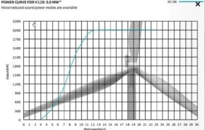 Avances en la energía eólica: Aerogenerador de vientos bajos