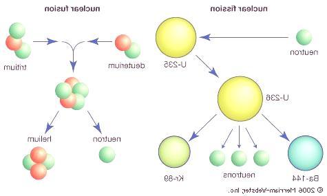 diferencias-entre-fusion-y-fision-nuclear
