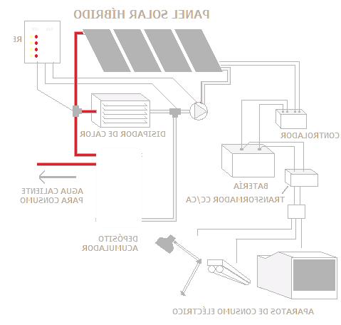como-funcionan-los-paneles-solares