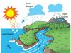 Qué es el ciclo del agua