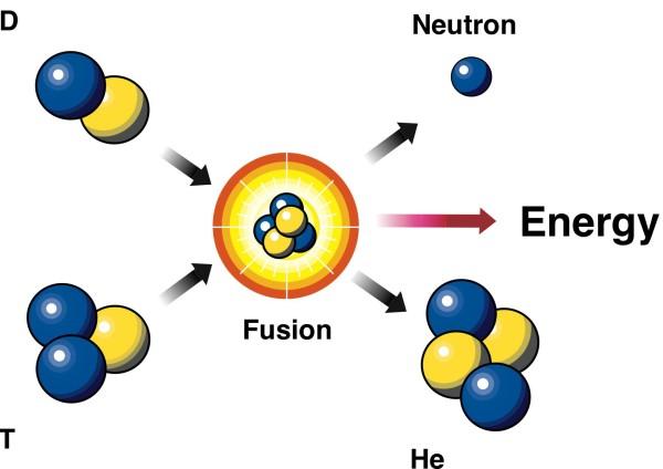 energia-nuclear-fusion