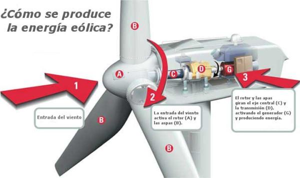energia-eolica-como-se-produce
