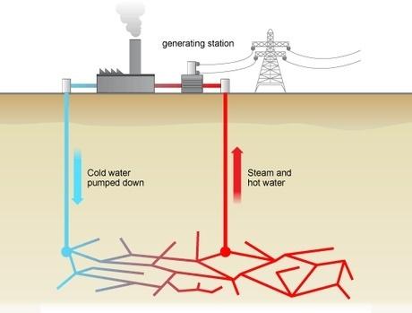Qué Es La Energia Geotérmica Fuentes Usos Ventajas Y Desventajas