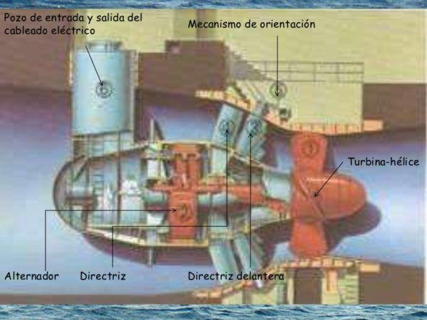 olas-y-mareas-como-fuentes-de-energia-undimotriz-turbina